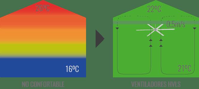 Ventiladores hvls